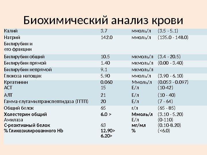 Анализы перед операцией по замене сустава(эндопротезирование): список обследований