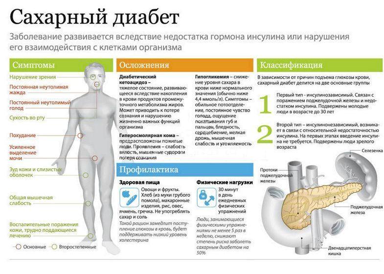 Влияние диабета на операцию по замене сустава: дополнительные риски эндопротезирования