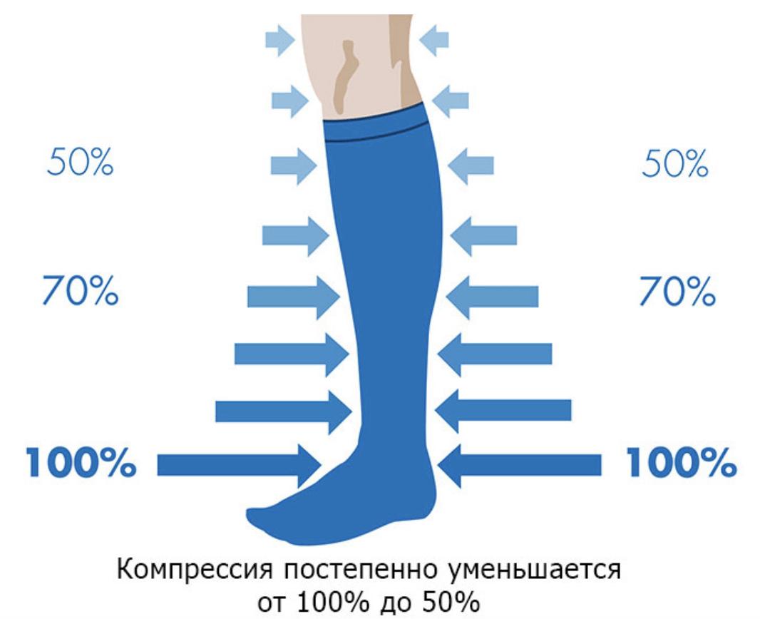 Каблуки после эндопротезирования тазобедренного сустава